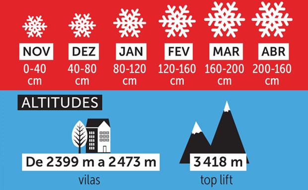 Aspen - neve acumulada e altitudes