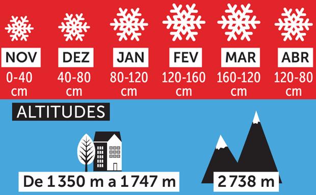 Courchevel França - neve e altitudes
