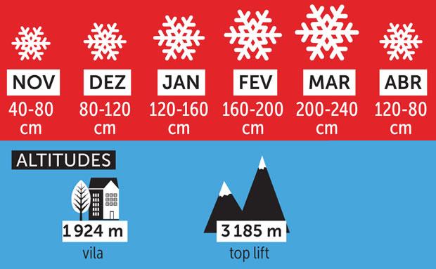Jackson Hole - neve acumulada e altitudes