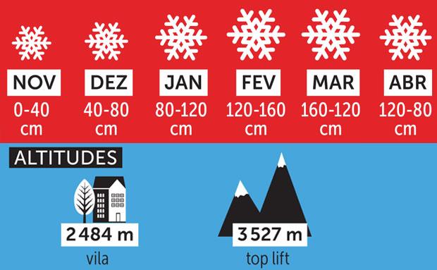 Neve e altitudes de Vail, Estados Unidos