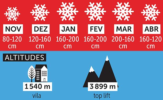 Estação de esqui de Zermatt, na Suíça