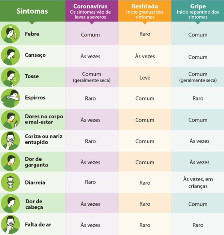 diferença entre Covid-19, resfriado e gripe